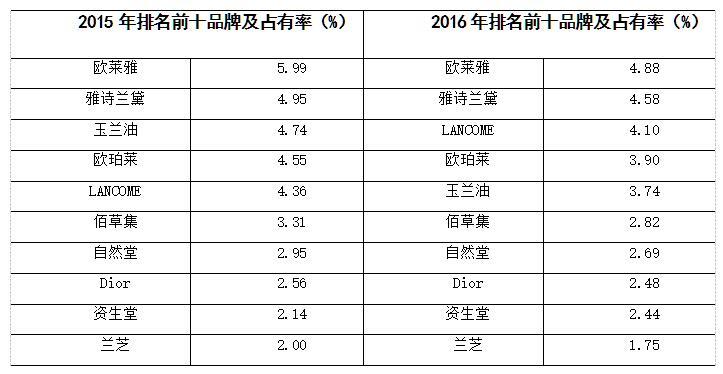 2016年我国护肤品市场品牌情况分析_产业聚焦_洗涤用品_中国洗涤用品行业信息网_中国洗涤用品工业协会官网