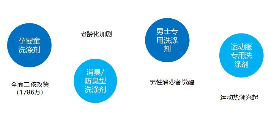 非主流需求将成洗涤清洁市场新增长点_产业聚焦_洗涤用品_中国洗涤用品行业信息网