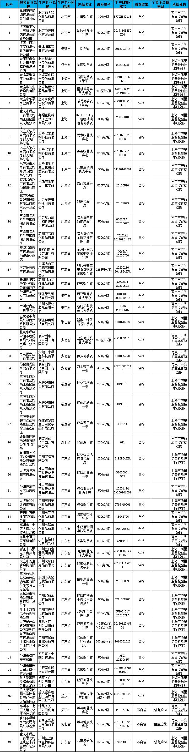 市场监管总局抽查:3批次洗手液产品不符合标准规定_质量监督_质量\标准_中国洗涤用品行业信息网