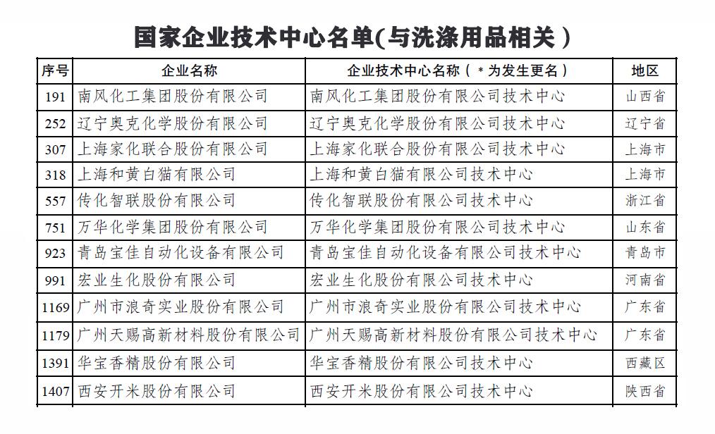 国家企业技术中心名单发布,12家洗涤用品行业相关企业入榜_产业聚焦_洗涤用品_中国洗涤用品行业信息网