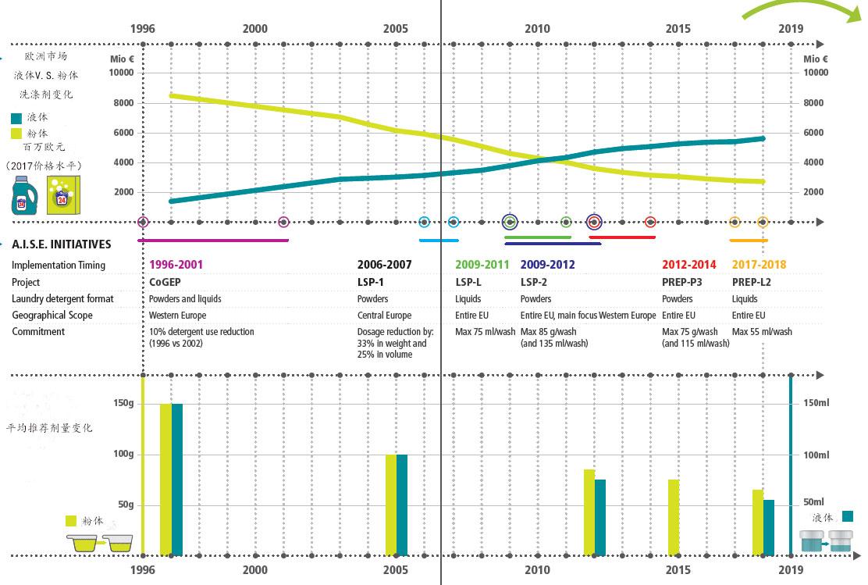 欧洲洗涤剂浓缩化带来巨大环保效应_国际新闻_国际资讯_中国洗涤用品行业信息网